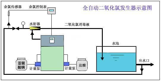 亚氯酸钠化学法二氧化氯发生器